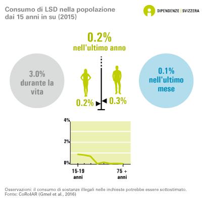 Consumo di LSD nella popolazione dai 15 anni in su