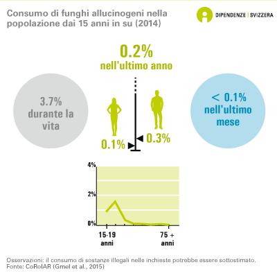 Consumo di funghi allucinogeni nella popolazione dai 15 anni in su