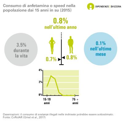 Consumo di anfetamina o speed nella popolazione dai 15 anni in su