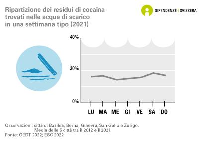 Ripartizione del consumo di cocaina nella settimana, secondo i rilevamenti effettuati nelle acque reflue