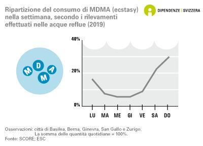 Ripartizione del consumo di MDMA (ecstasy) nella settimana, secondo i rilevamenti effettuati nelle acque reflue