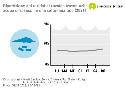Ripartizione del consumo di amfetamina nella settimana, secondo i rilevamenti effettuati nelle acque reflue