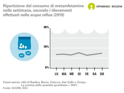 Ripartizione del consumo di metamfetamina nella settimana, secondo i rilevamenti effettuati nelle acque reflue