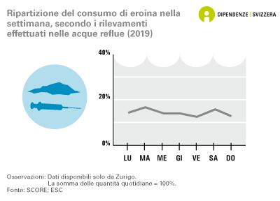 Ripartizione del consumo di eroina nella settimana, secondo i rilevamenti effettuati nelle acque reflue