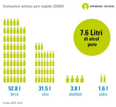 Consumo annuo pro capite
