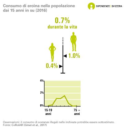Consumo di eroina nella popolazione dai 15 anni in su