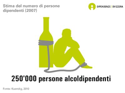 Stima del numero di persone dipendenti