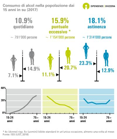 Consumo di alcol nella popolazione dai 15 anni in su
