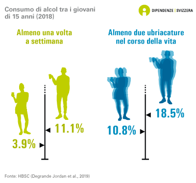 Consumo di alcol tra i giovani di 15 anni