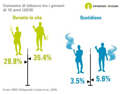Consumo di tabacco tra i giovani di 15 anni