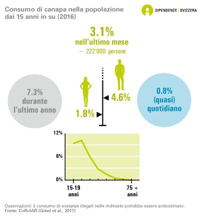 Consumo di canapa nella popolazione dai 15 anni in su